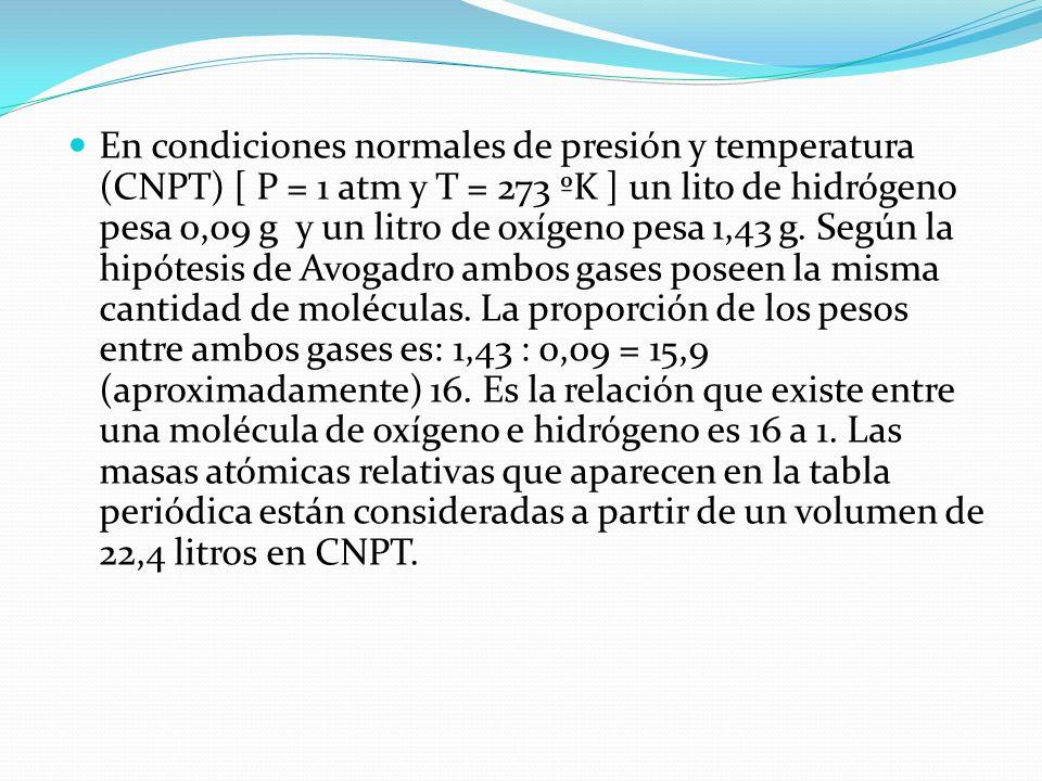 En condiciones normales de presión y temperatura (CNPT) [ P = 1 atm y T = 273 ºK ] un lito de hidrógeno pesa 0,09 g y un litro de oxígeno pesa 1,43 g.